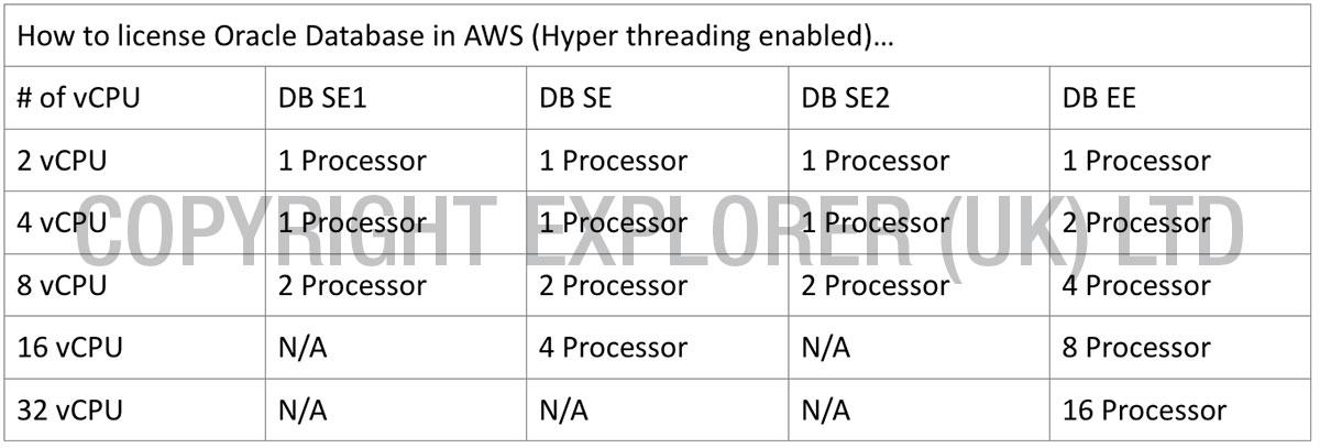 Oracle licensing rules for AWS & Azure – Explorer UK