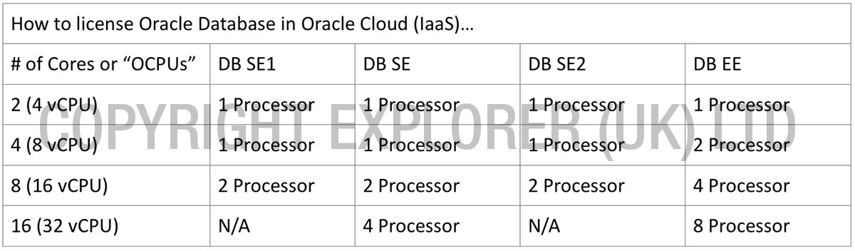 Oracle licensing rules for AWS & Azure – Explorer UK