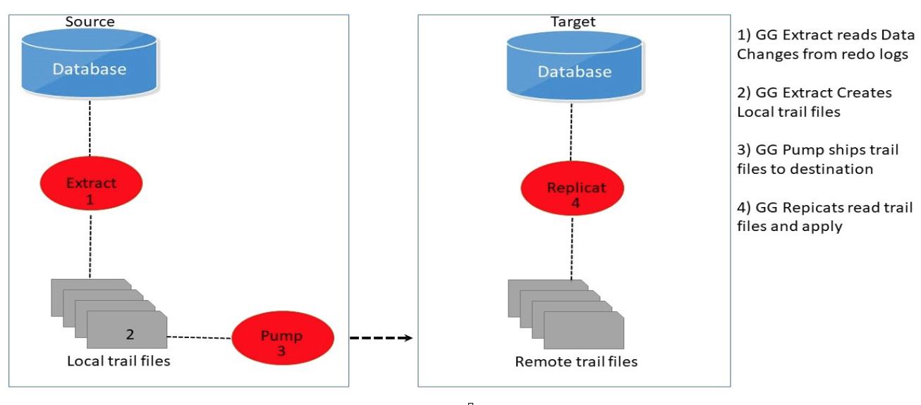 Oracle Goldengate Or Dbvisit Replicate Explorer Uk