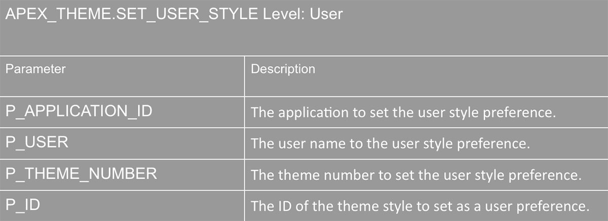 dynamic theme style in apex 5 1 explorer award winning uk oracle